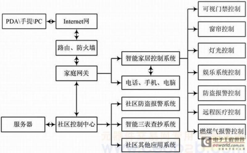 会员体系设计方案